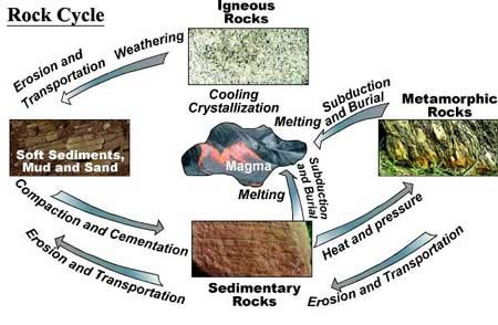 The rock cycle a mineral is defined as a naturally occurring crystalline solid of definite chemical composition and a characteristic crystal structure a rock is any ccuart Images