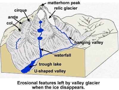 Valley Glacier Features 92790 | VIZUALIZE