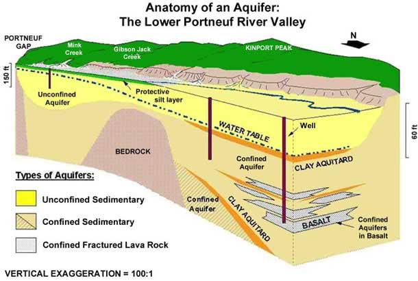 What Is An Aquifer