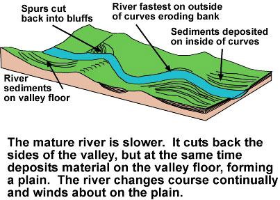 A mature river