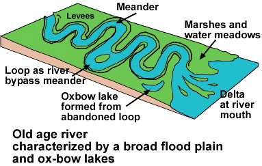 Image result for mature river profile, features
